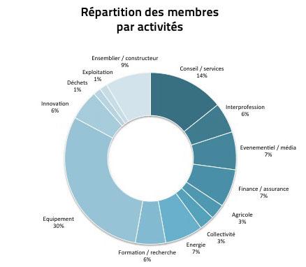 Répartition des membres par activité